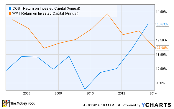 COST Return on Invested Capital (Annual) Chart