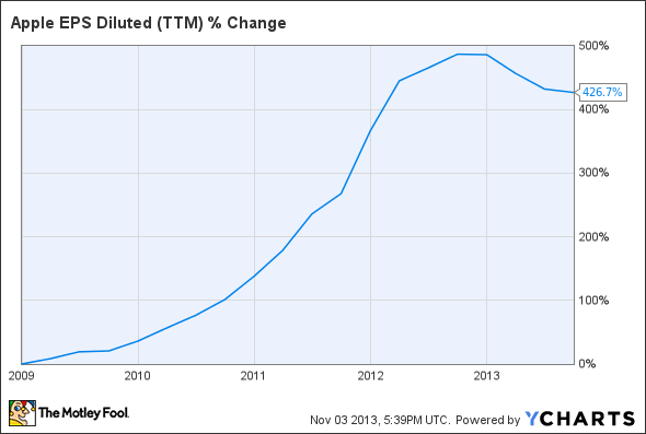 AAPL EPS Diluted (TTM) Chart