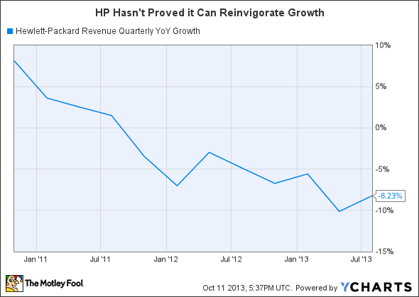 HPQ Revenue Quarterly YoY Growth Chart
