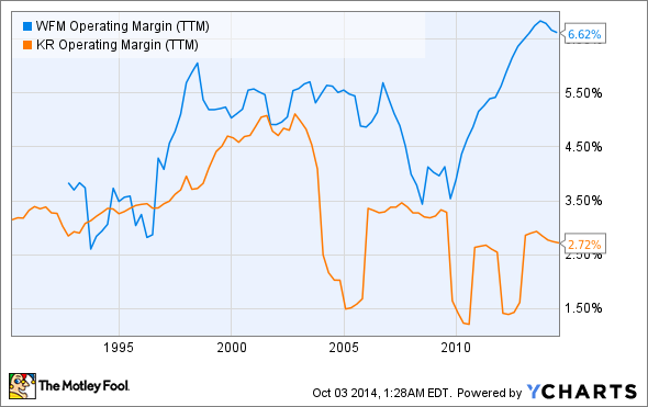 WFM Operating Margin (TTM) Chart