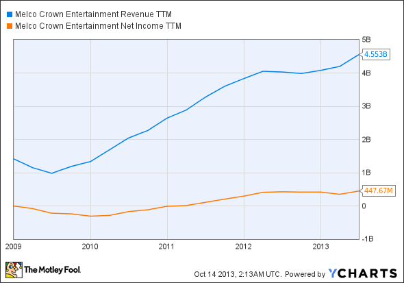 MPEL Revenue TTM Chart