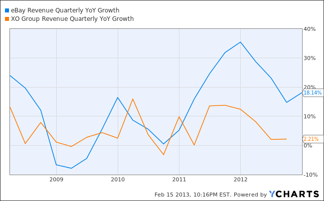 EBAY Revenue Quarterly YoY Growth Chart