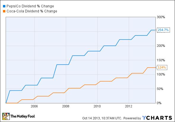 PEP Dividend Chart