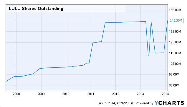 LULU Shares Outstanding Chart