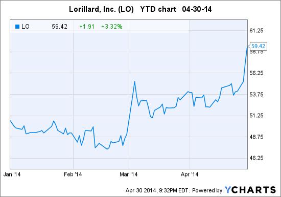 LO Chart