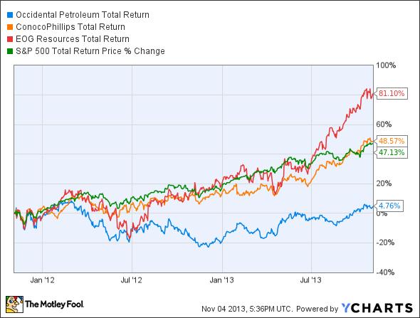 OXY Total Return Price Chart