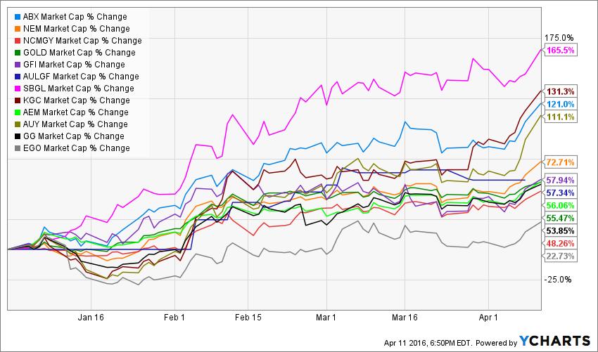 ABX Market Cap Chart