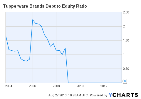 TUP Debt to Equity Ratio Chart