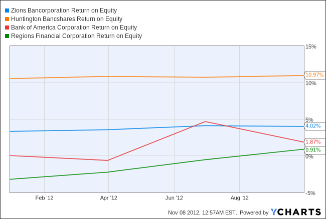 ZION Return on Equity Chart