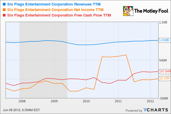 SIX Revenues TTM Chart