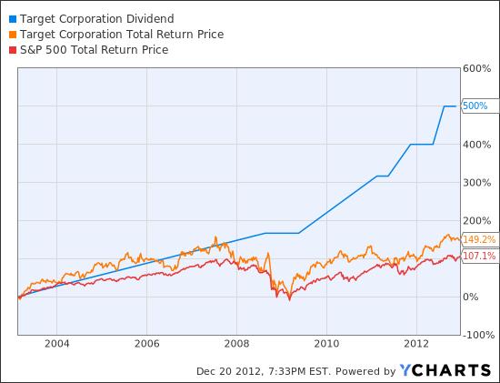 TGT Dividend Chart