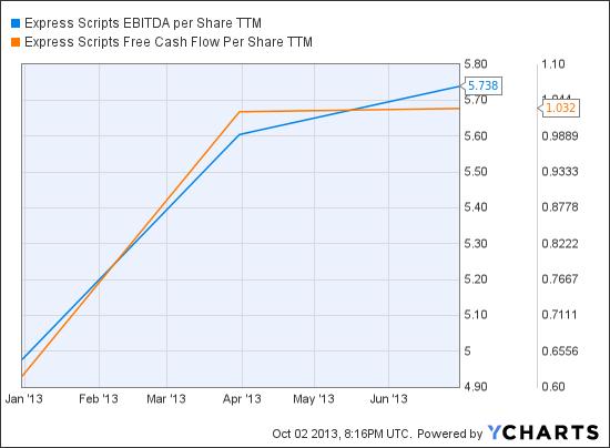 ESRX EBITDA per Share TTM Chart