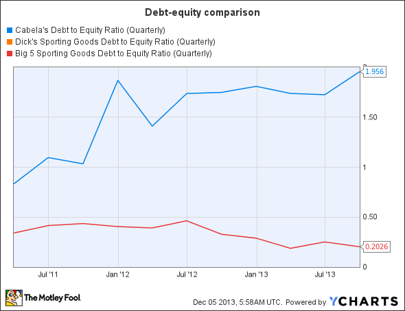 CAB Debt to Equity Ratio (Quarterly) Chart