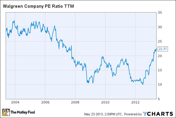 WAG P/E Ratio TTM Chart
