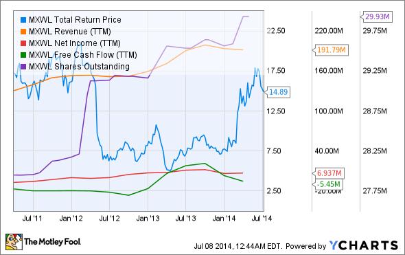 MXWL Total Return Price Chart