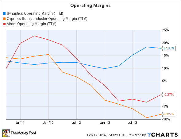 SYNA Operating Margin (TTM) Chart