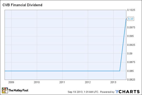 CVBF Dividend Chart