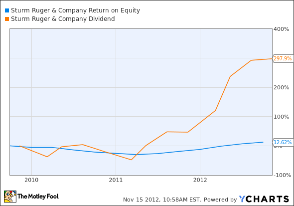 RGR Return on Equity Chart