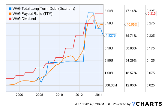 WAG Total Long Term Debt (Quarterly) Chart
