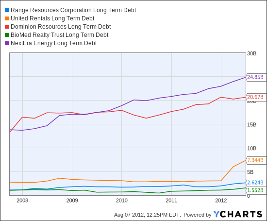 RRC Long Term Debt Chart