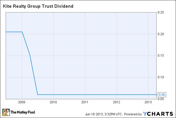 KRG Dividend Chart