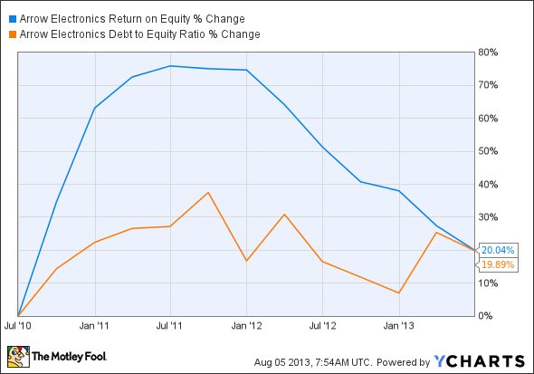 ARW Return on Equity Chart