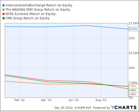ICE Return on Equity Chart
