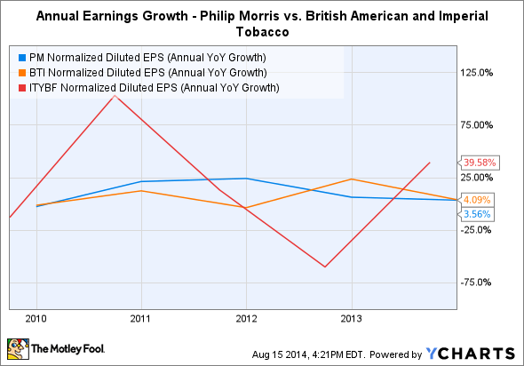 PM Normalized Diluted EPS (Annual YoY Growth) Chart