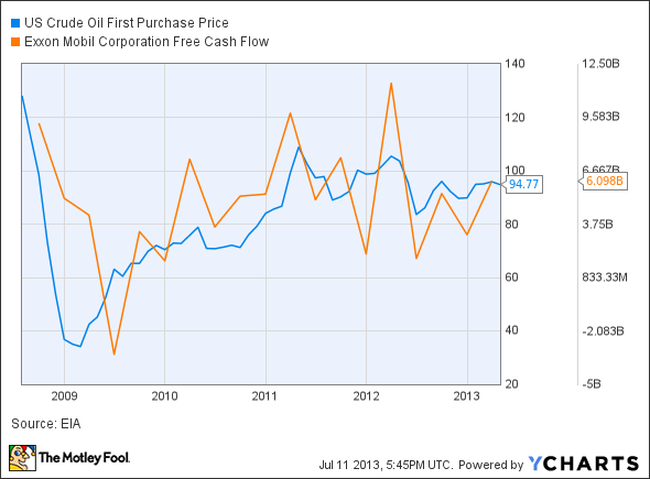 US Crude Oil First Purchase Price Chart
