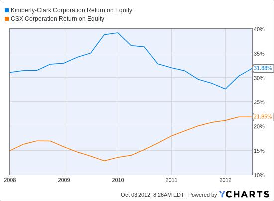 KMB Return on Equity Chart