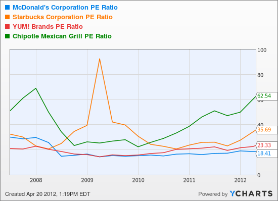 MCD PE Ratio Chart
