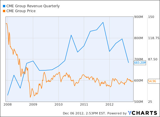 CME Revenue Quarterly Chart