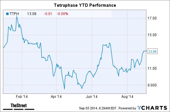 TTPH Chart