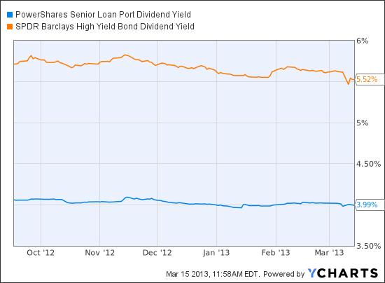 BKLN Dividend Yield Chart