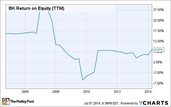 BK Return on Equity (TTM) Chart