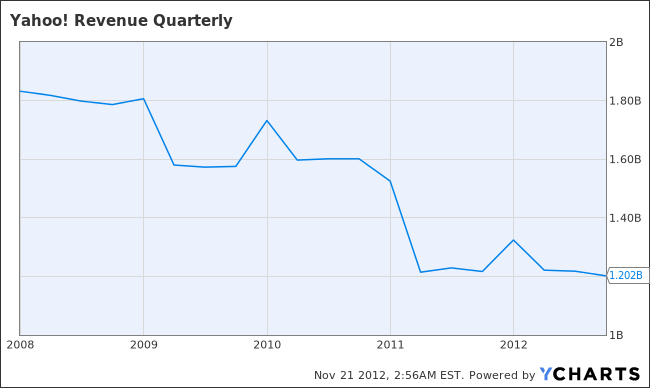 YHOO Revenue Quarterly Chart