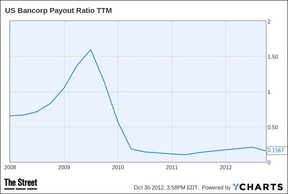 USB Payout Ratio TTM Chart