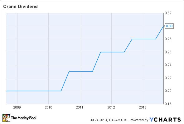 CR Dividend Chart