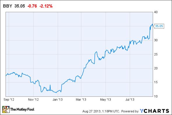 Best Buy Stock Quote Mesmerizing Amazon Incamzn Walmart Stores Incwmt Best Buy Co