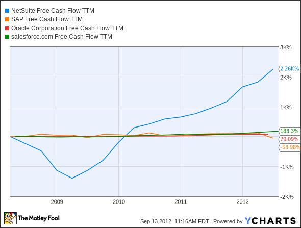 N Free Cash Flow TTM Chart