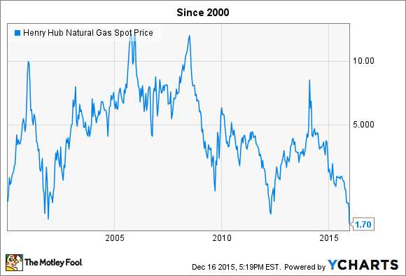 Natural Gas Prices Bc Chart