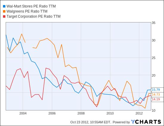 WMT PE Ratio TTM Chart