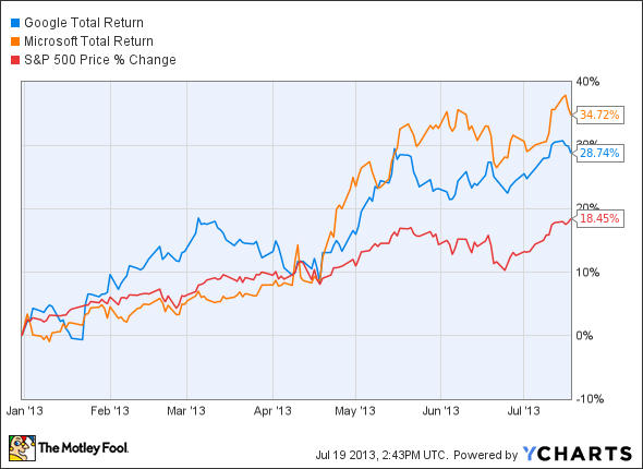 GOOG Total Return Price Chart