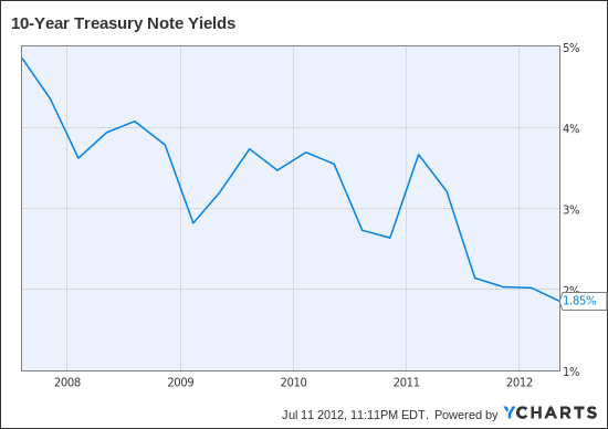 10-Year Treasury Note Yields Chart
