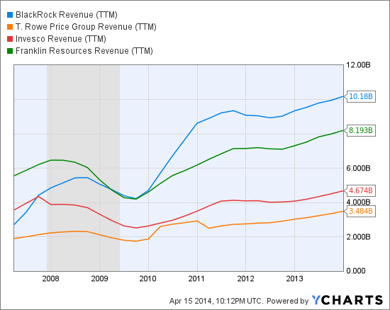 BLK Revenue (TTM) Chart