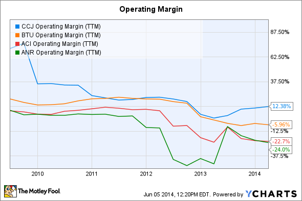 CCJ Operating Margin (TTM) Chart