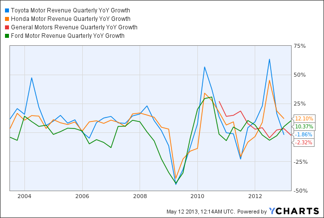 TM Revenue Quarterly YoY Growth Chart