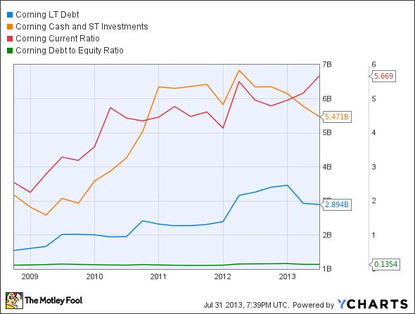 GLW LT Debt Chart
