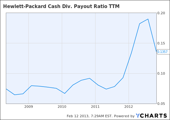 HPQ Cash Div. Payout Ratio TTM Chart