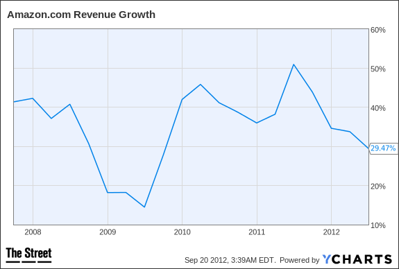 AMZN Revenue Growth Chart